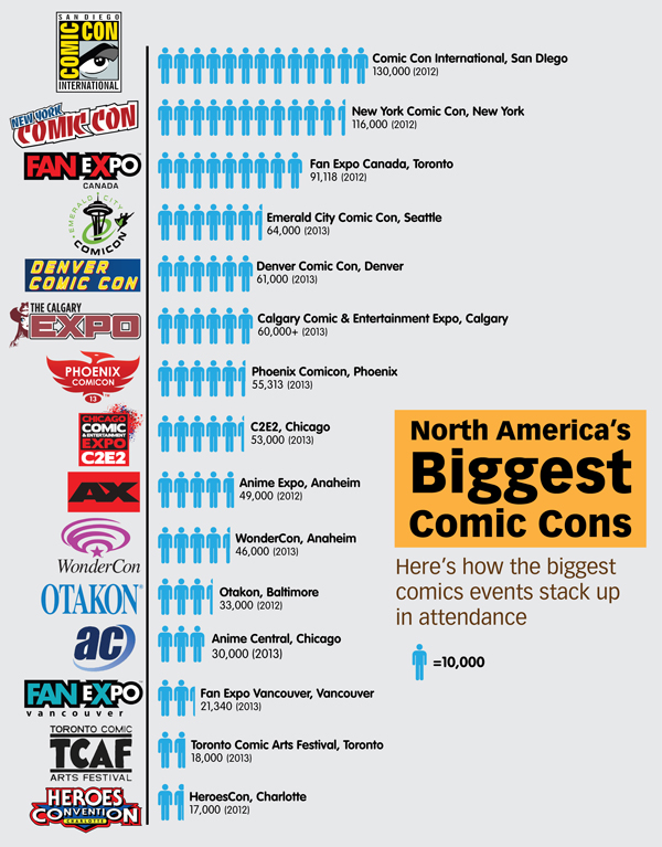 Biggest Comicons-North America